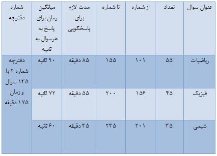 تعداد و زمان پاسخگویی به سئوالات کنکور +جدول