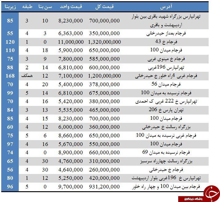 نرخ فروش آپارتمان در تهرانپارس + جدول