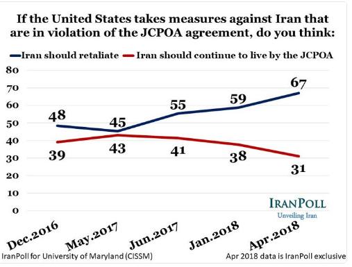 واشنگتنپست: همبستگی جامعه ایران پس از خروج ترامپ از برجام؛ فرمان رهبری ایران به غنیسازی ایران خواسته عموم مردم است