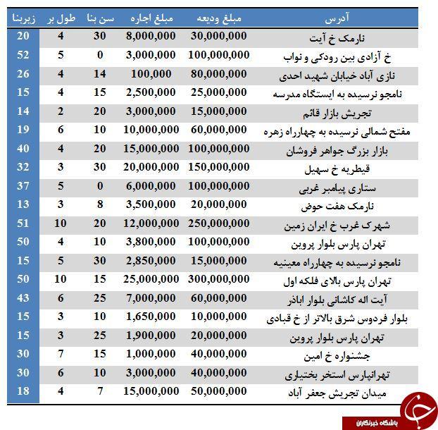 نرخ اجاره مغازه در برخی مناطق تهران (۷/تیر/۹۷)