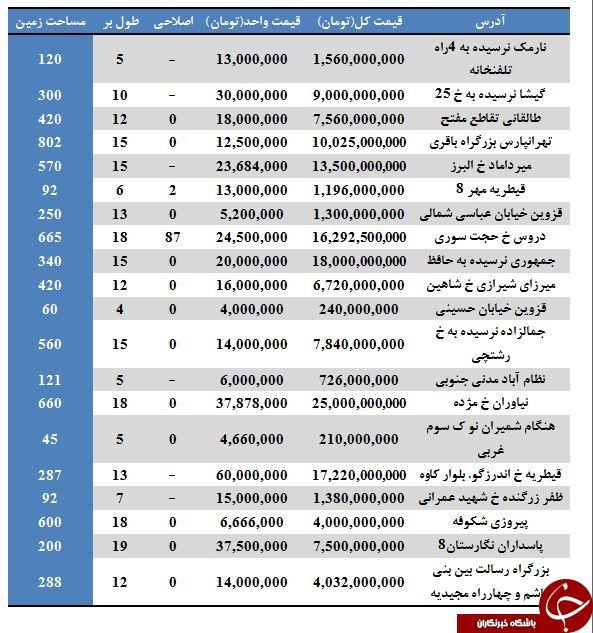 نرخ خانهای کلنگی در برخی مناطق تهران (۷/تیر/۹۷)