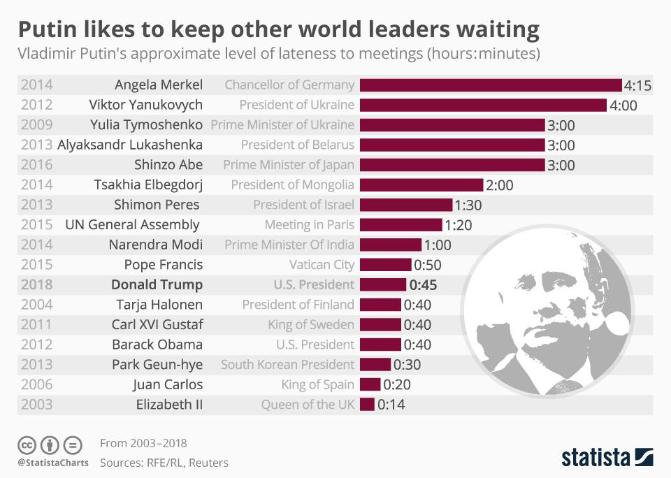 کدام رئیس جمهور رکورد بیشتر تاخیر در دیدارهای رسمی را دارد+اینفوگراف