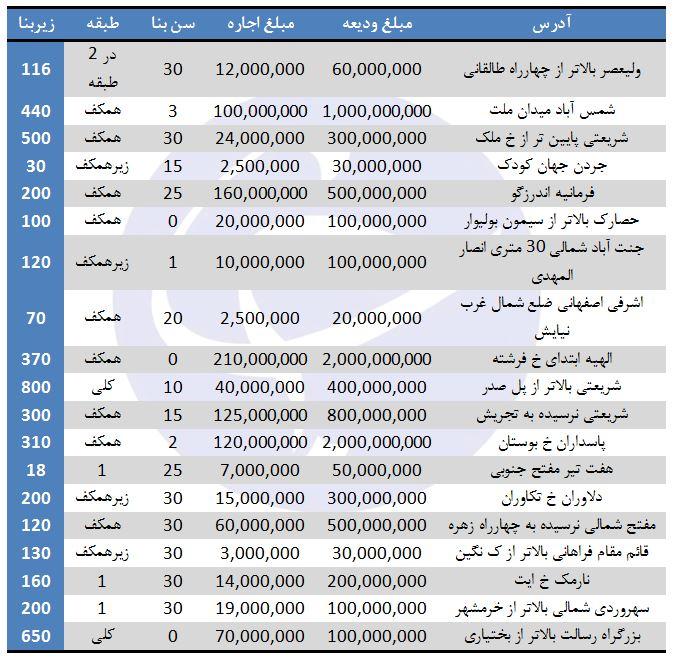 اجاره واحدهای تجاری در برخی مناطق تهران (۱۲/مرداد/۹۷)