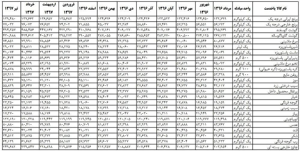 اقلام خوراکی یکساله چقدر گران شدند؟ +جدول