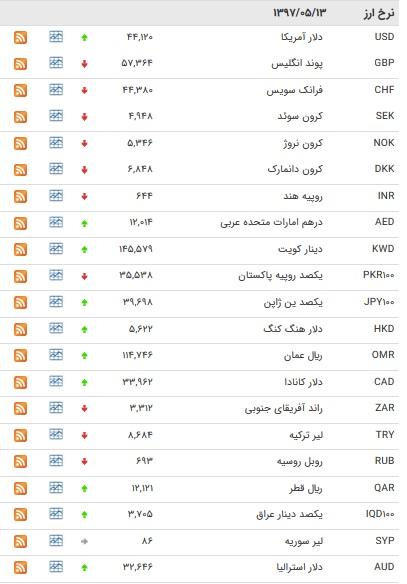 نرخ ۱۷ ارز بانکی افزایش یافت/ جدول