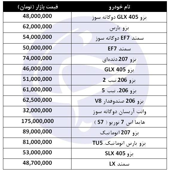کاهش قیمت برخی از محصولات ایران خودرو در بازار