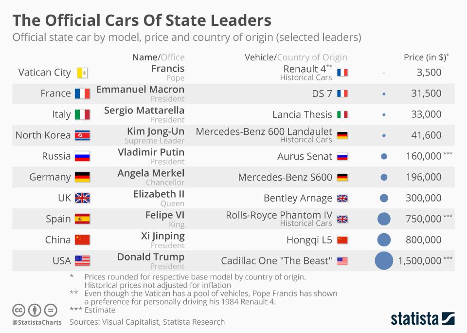 سران جهان چه خودرویی با چه قیمتی سوار میشوند؟ +تصاویر و اینفوگراف