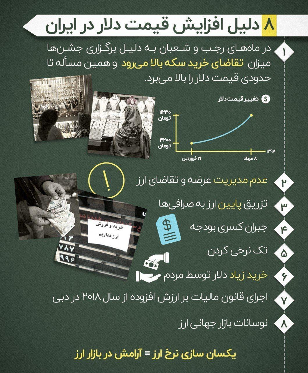 8 دلیل افزایش قیمت دلار در ایران + اینفوگرافی
