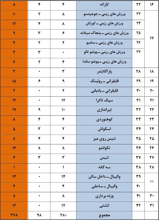 ثبتنام نهایی کاروان اعزامی ایران به بازیهای آسیایی انجام شد