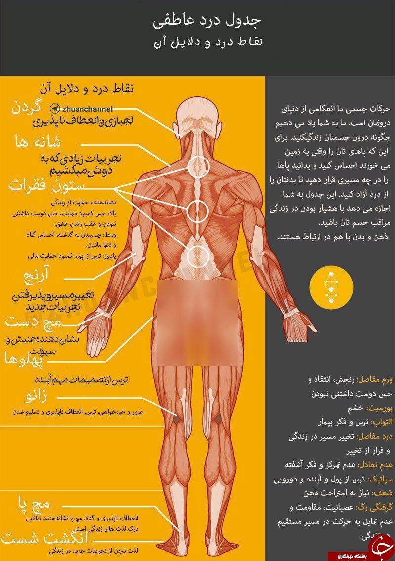 نقاط دردهای عاطفی را در بدن خود ببینید+عکس