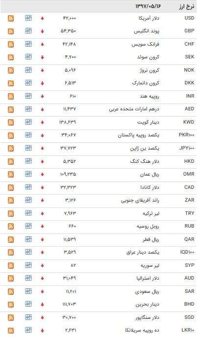نرخ دولتی ۳۹ ارز کاهش یافت+ جدول