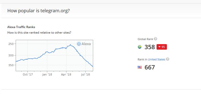 کاهش رتبه تلگرام در الکسا به اوج رسیده است؛ صعود چشمگیر پیامرسان بله +تصاویر