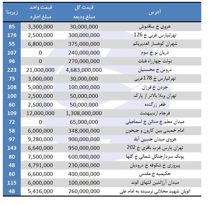 رهن و اجاره در برخی مناطق تهران (۱۸/مرداد/۹۷)