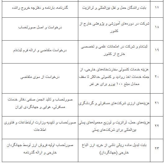 سقف ارز مسافرتی ۵۰۰۰ یورو شد+ جدول