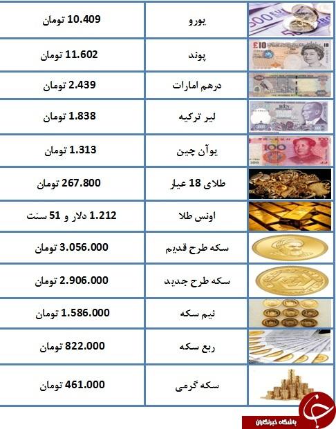 قیمت سکه به 3 میلیون رسید/ روند نزولی نرخ دلار ادامه دارد