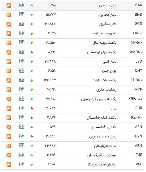 افزایش قیمت ۱۳ ارز در بازار بین بانکی+ جدول