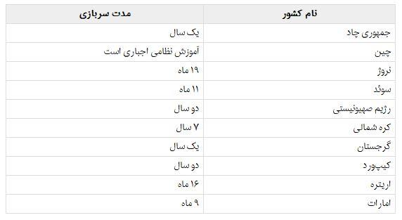 سربازی دختران در کدام کشورها اجباری است؟ (+جدول)