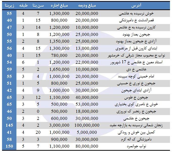 نرخ رهن و اجاره در منطقه ۱۰ تهران + جدول