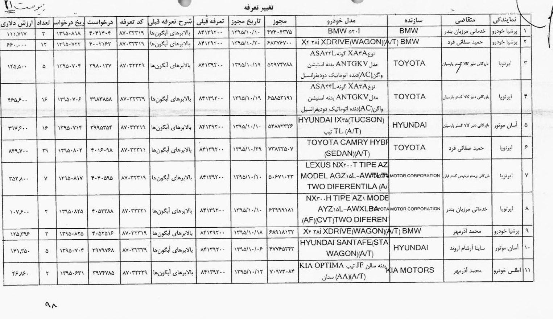 لیست کامل متخلفان ثبت سفارش غیرقانونی خودرو منتشر شد