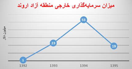 آمارهای منطقه آزاد اروند هم اوضاع نامناسب آن را تایید میکند/ آیا الحاق آبادان و خرمشهر به منطقه آزاد اروند، آمار واردات را افزایش داد؟