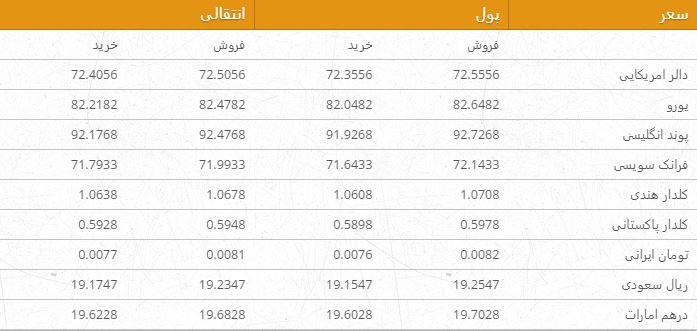 نرخ ارزهای خارجی در بازار امروز کابل/ 20 اسد