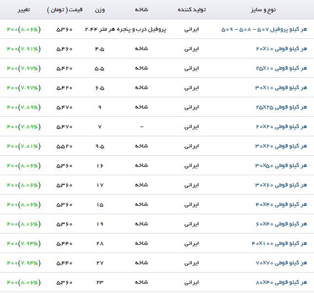 آخرین قیمت پروفیل در بازارآهن