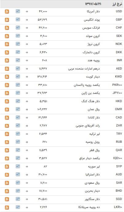 تعطیلی یک روزه ارز در بازار بین بانکی+جدول
