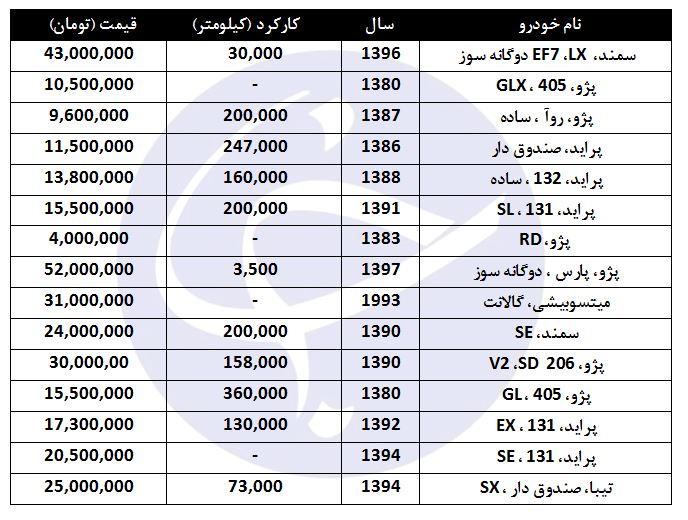 قیمت انواع خودرو دوگانه سوز در بازار چقدر است؟