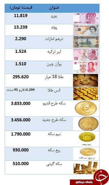 سکه همچنان در روند کاهش قیمت/ صف خرید ارز مسافرتی تشکیل شد