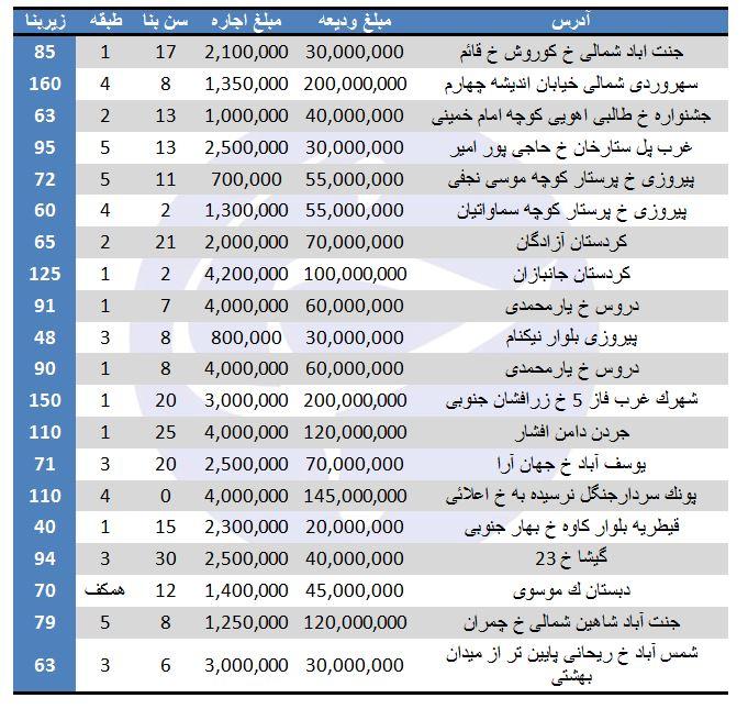 نرخ اجاره در برخی مناطق تهران چقدر است؟ (۲۵/مرداد/۹۷)