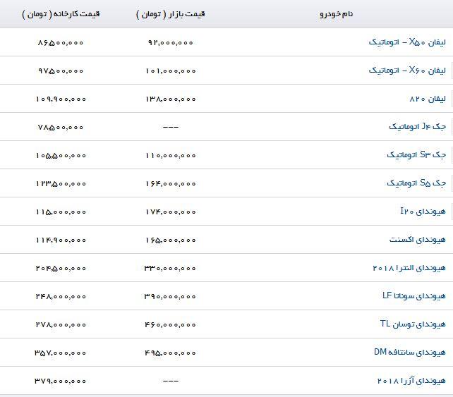 قیمت محصولات کرمان خودرو در بازار (۲۴/مرداد/۹۷)