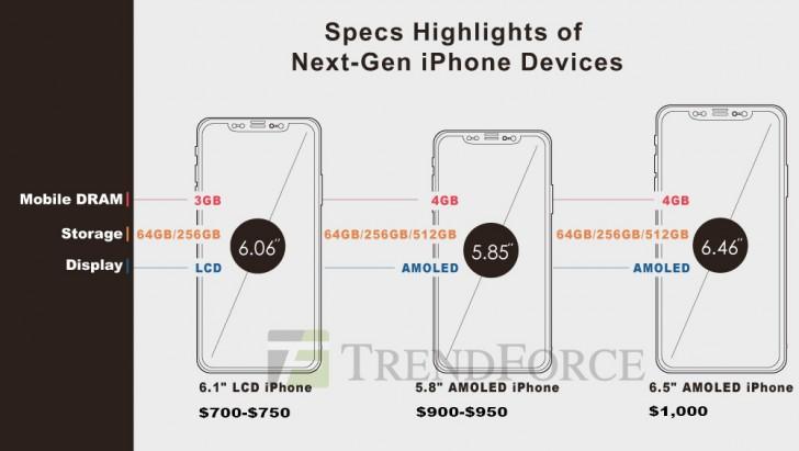 آیا نسل 2018 آیفون اپل نیز با قیمت 1000 دلار عرضه خواهد شد؟ +تصویر