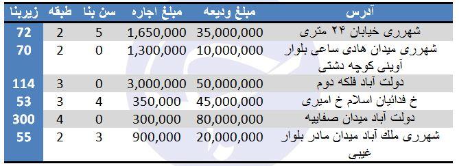 اجاره آپارتمان در منطقه ۲۰ تهران + قیمت