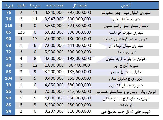 مظنه فروش آپارتمان در منطقه ۲۰ تهران چقدر است؟