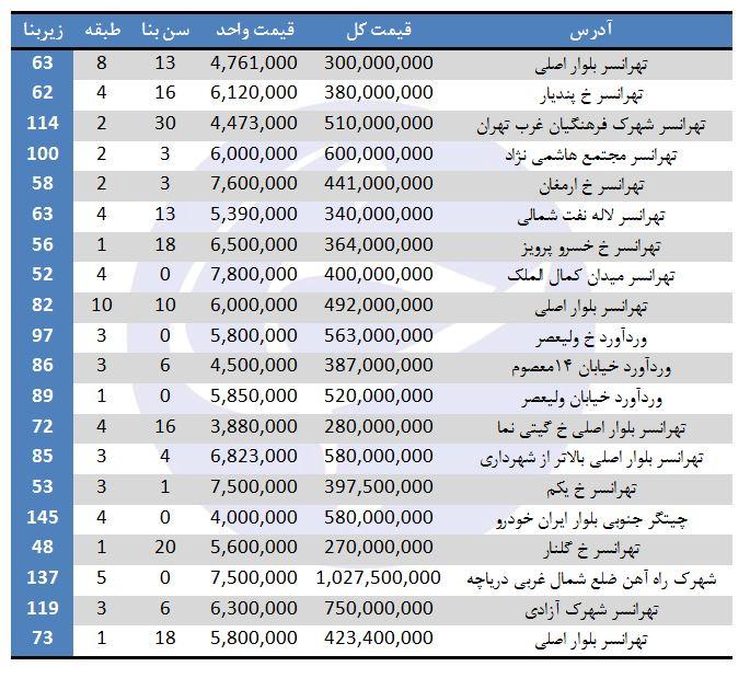 نرخ فروش آپارتمان در منطقه ۲۱ تهران چقدر است؟