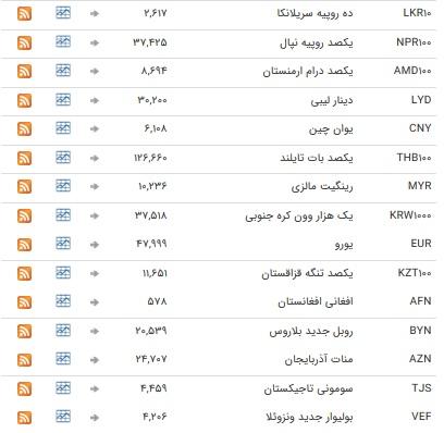 خواب یک روزه در بازار ارز بین بانکی+جدول