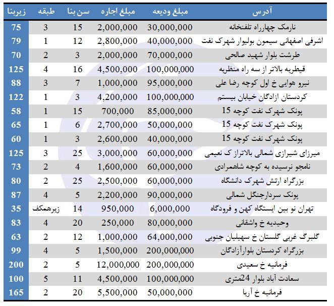 نرخ اجاره آپارتمان در برخی مناطق تهران (۱/شهریور/۹۷)