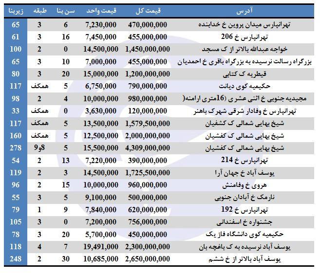 فروش آپارتمان در برخی مناطق تهران چقدر تمام میشود؟