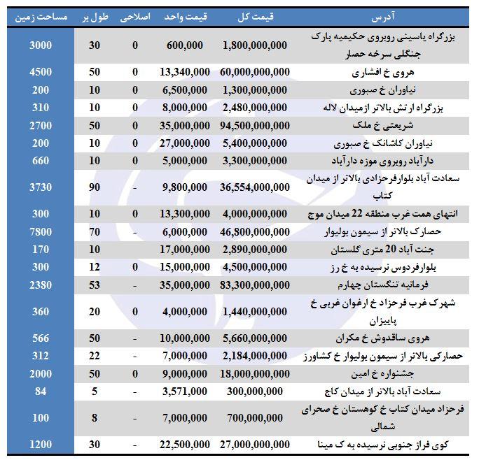 بهای فروش زمین در تهران چقدر تمام میشود؟