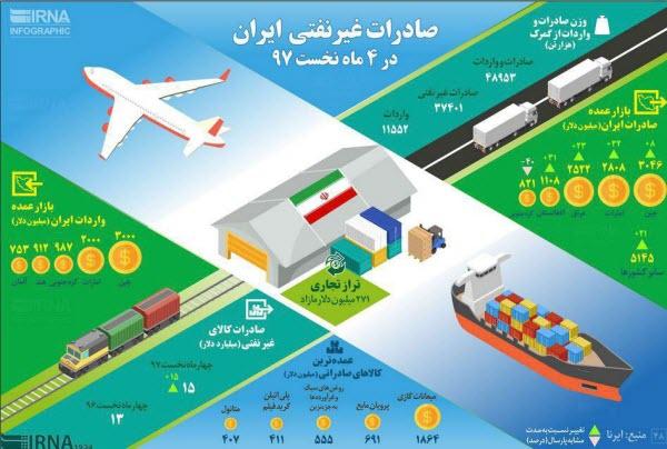 صادرات غیرنفتی ایران در ۴ ماه نخست97+اینفوگرافیک