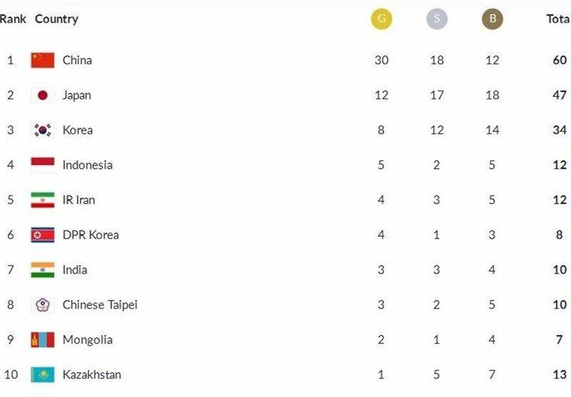 جایگاه پنجمی کاروان ایران در پایان روز سوم بازیهای آسیایی ۲۰۱۸
