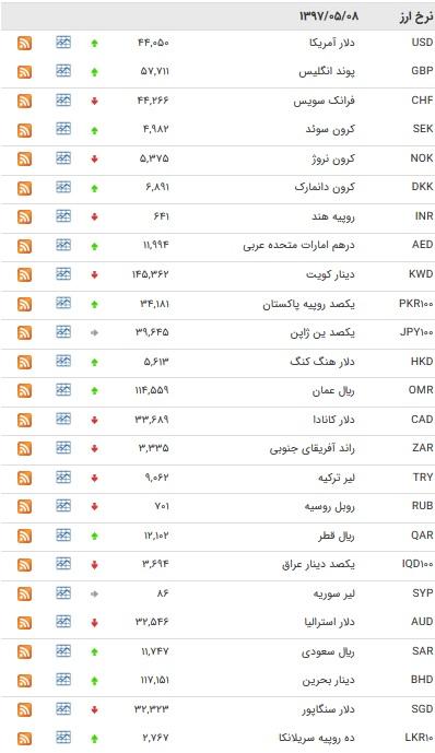 نرخ ۱۸ ارز بین بانکی افزایش یافت+ جدول