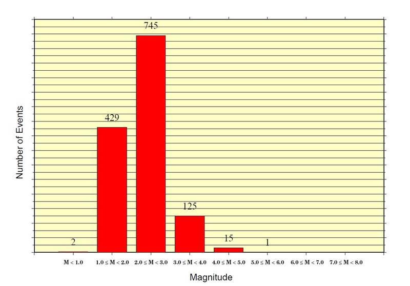 چند زلزله در مردادماه در ایران ثبت شده است؟