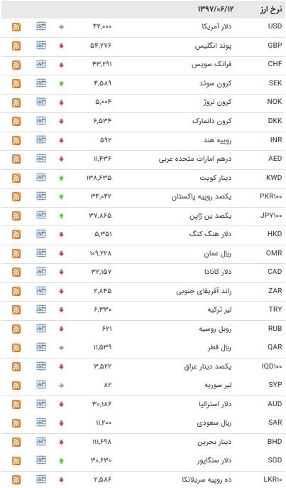 کاهش نرخ ۲۶ ارز بین بانکی+ جدول