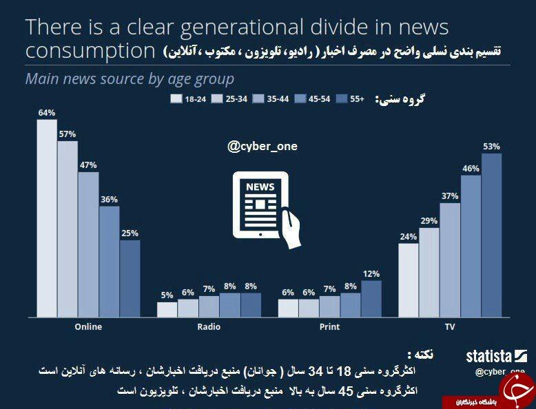 مقایسه گروه های سنی مختلف در دریافت خبر از رسانههای متفاوت+اینفوگرافیک