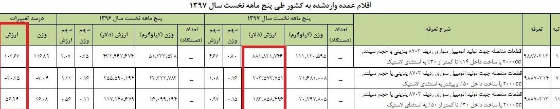واردات قطعات خودرو 100 درصد افزایش یافت