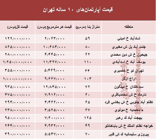 قیمت آپارتمان با عمربنای ۱۰ ساله در پایتخت چند؟ + جدول