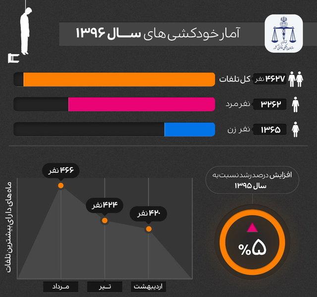 نگاهی به آمارهای «خودکشی» در جهان و ایران