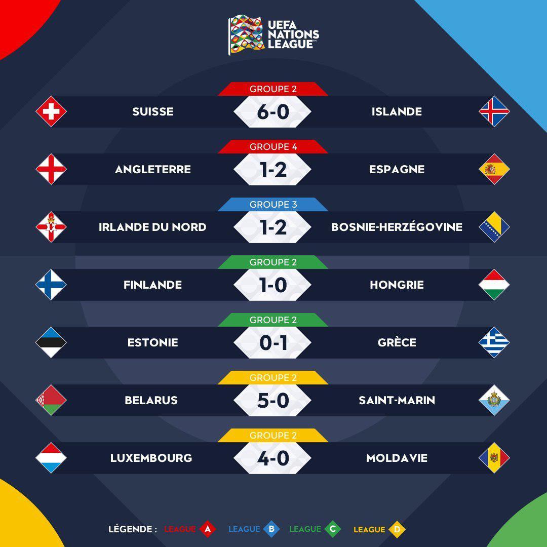 نتایج کامل دیدارهای روز چهارم لیگ ملتهای فوتبال اروپا