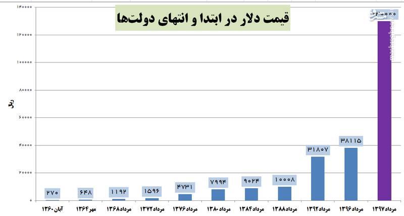 مقایسه عملکرد دولتها در حفظ ارزش پول ملی/ دولت نهم موفقترین و دولت دوازدهم ناکامترین +جدول